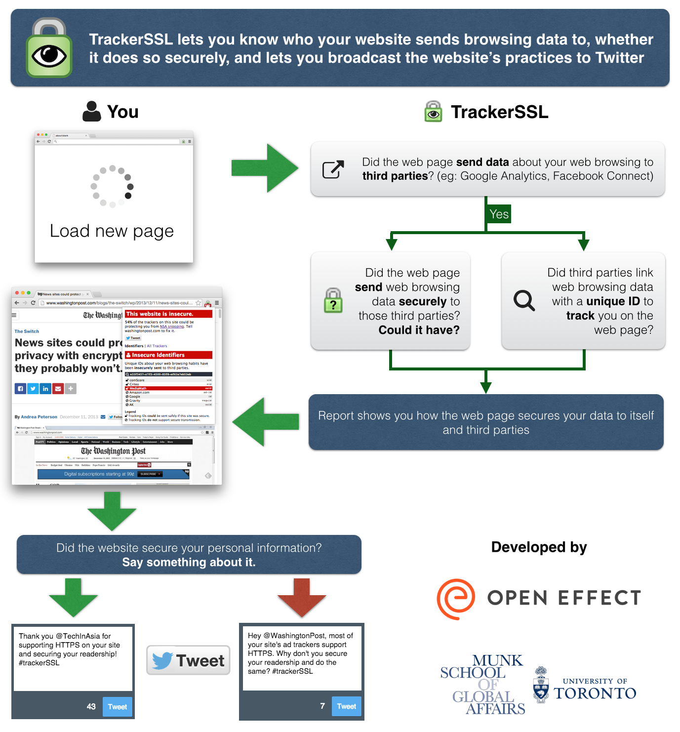 TrackerSSL-infographic-1