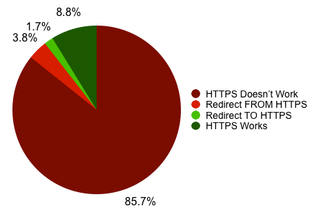 Figure 3: HTTPS support rates for the advertisers in the Disconnect data set